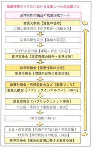 会津若松市議会政策形成サイクル160726 001