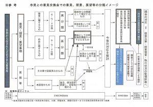 会津若松市議会市民意見交換会整理160726 001