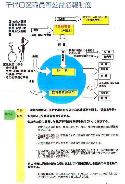 千代田区職員等公益通報制度
