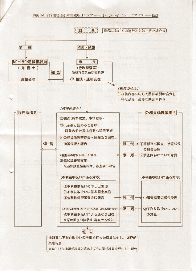 福岡市の公益通報制度