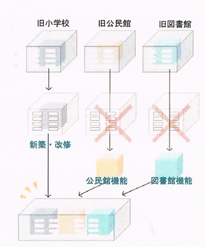 志木市における公共施設の統合事例