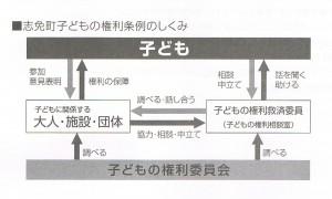 子どもの権利条例調査(志免町)